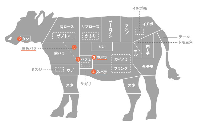 松阪牛の部位を楽しむ-焼肉編-(人気の部位から希少部位まで)|焼肉 ...